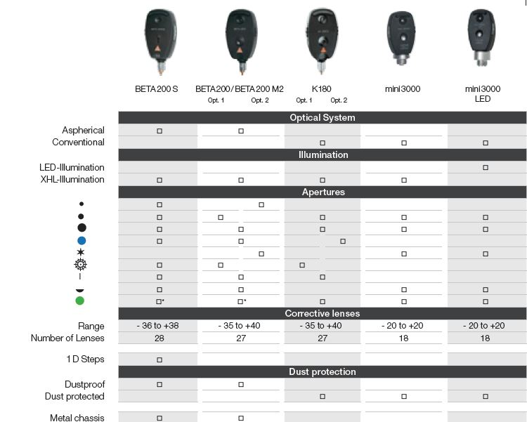 HEINE Direct Ophthalmoscope comparison chart