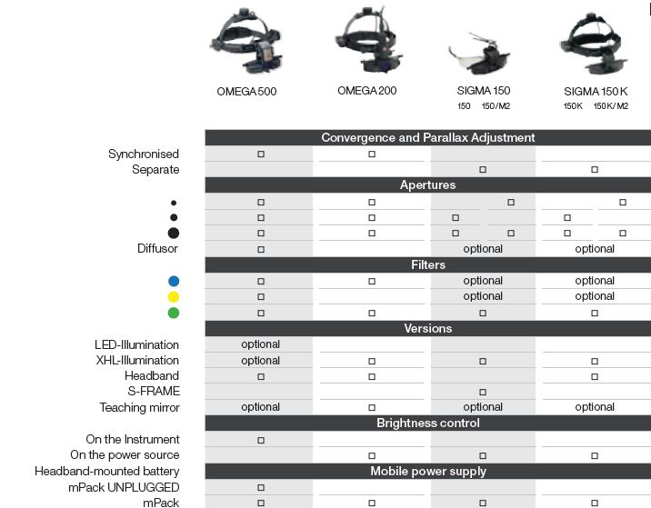 HEINE Indirect Ophthalmoscope comparison chart