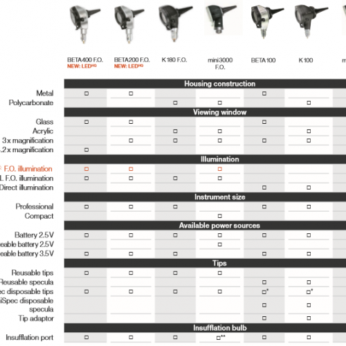HEINE Otoscope comparison chart