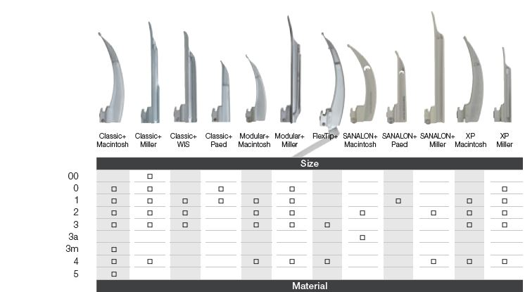 Laryngoscope comparison